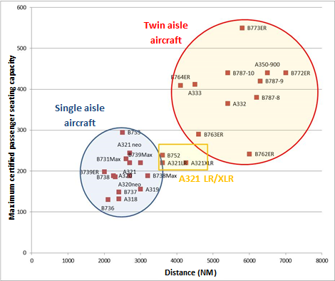 Airbus and Boeing aircraft range with a number of passengers equal to the maximum certified capacity