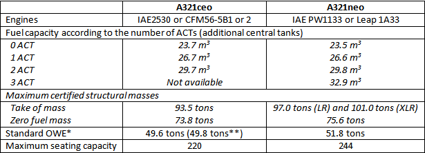 Comparison of fuel tank capacity, maximum certified masses and passenger capacity for both ceo and neo versions of Airbus A321