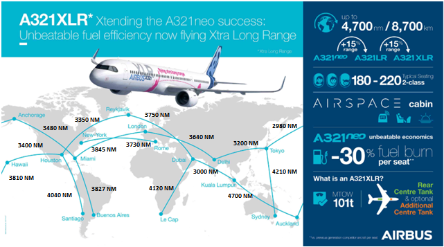 Sample of long haul routes which can be operatd with Airbus A321neo XLR