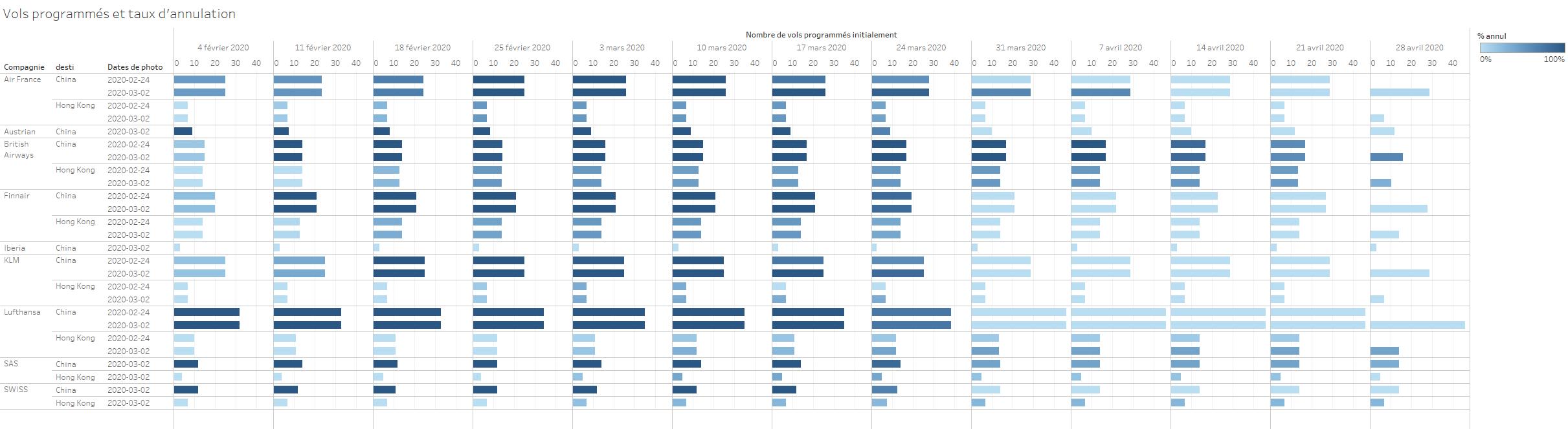 Evolution du taux d'annulation HKG et Chine